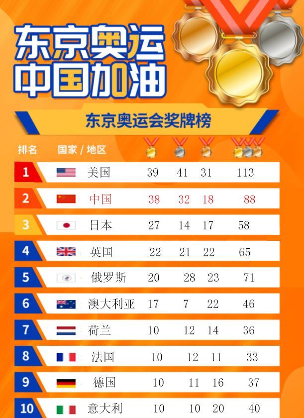 东京奥运会奖牌榜top10